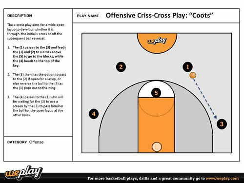 Offensive CrissCross Play Coots  TeamSnap