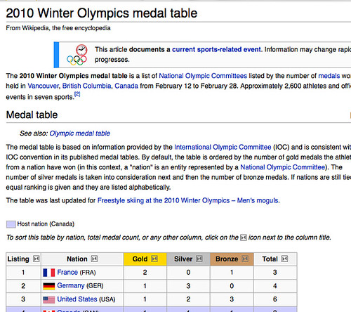 creating a winter olympics 2010 medal map in google spreadsheets