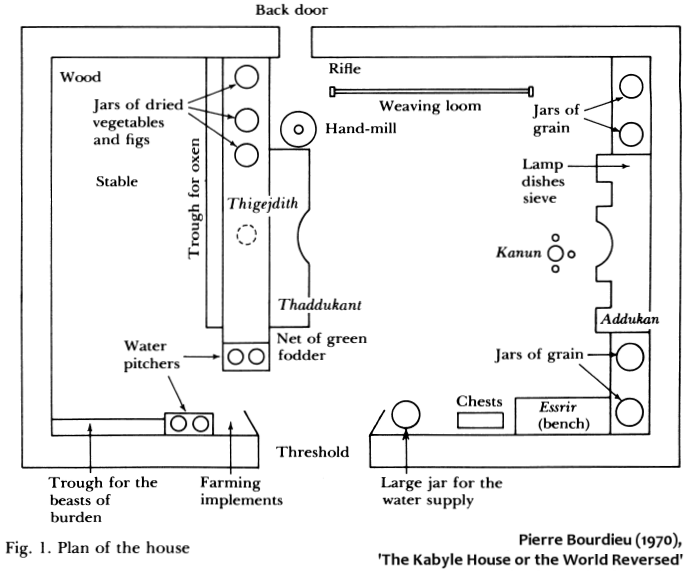diagram of weaving loom bmw f650gs wiring bourdieu (1972) - kabyle house or the world reversed   flickr photo sharing!