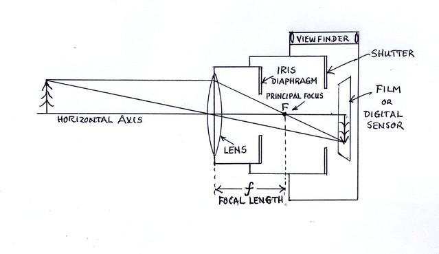 Diagram Of Focal Length Camera, Diagram, Free Engine Image