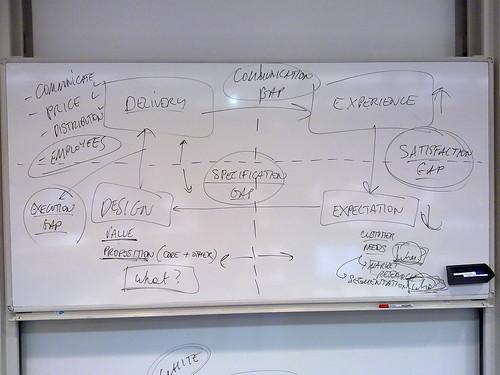 Model for identifying customer needs