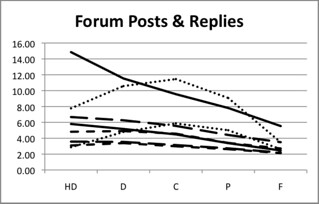 Staff interaction impact on forum posts and replies