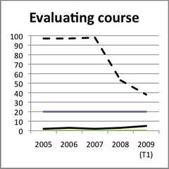 Feature adoption: evaluating Courses Bb versus Wf