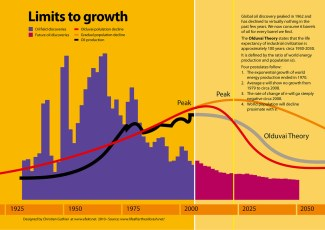 The limits of growth