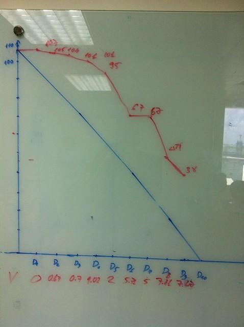 A sprint burndown chart showing a partial sprint