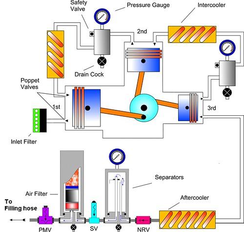 Lead Lag Pump Control Wiring Diagram Compressor Schematic High Pressure Divers Breathing Air