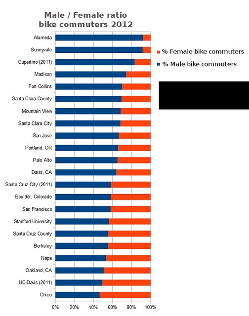 2012 male / female ratio bike commuters