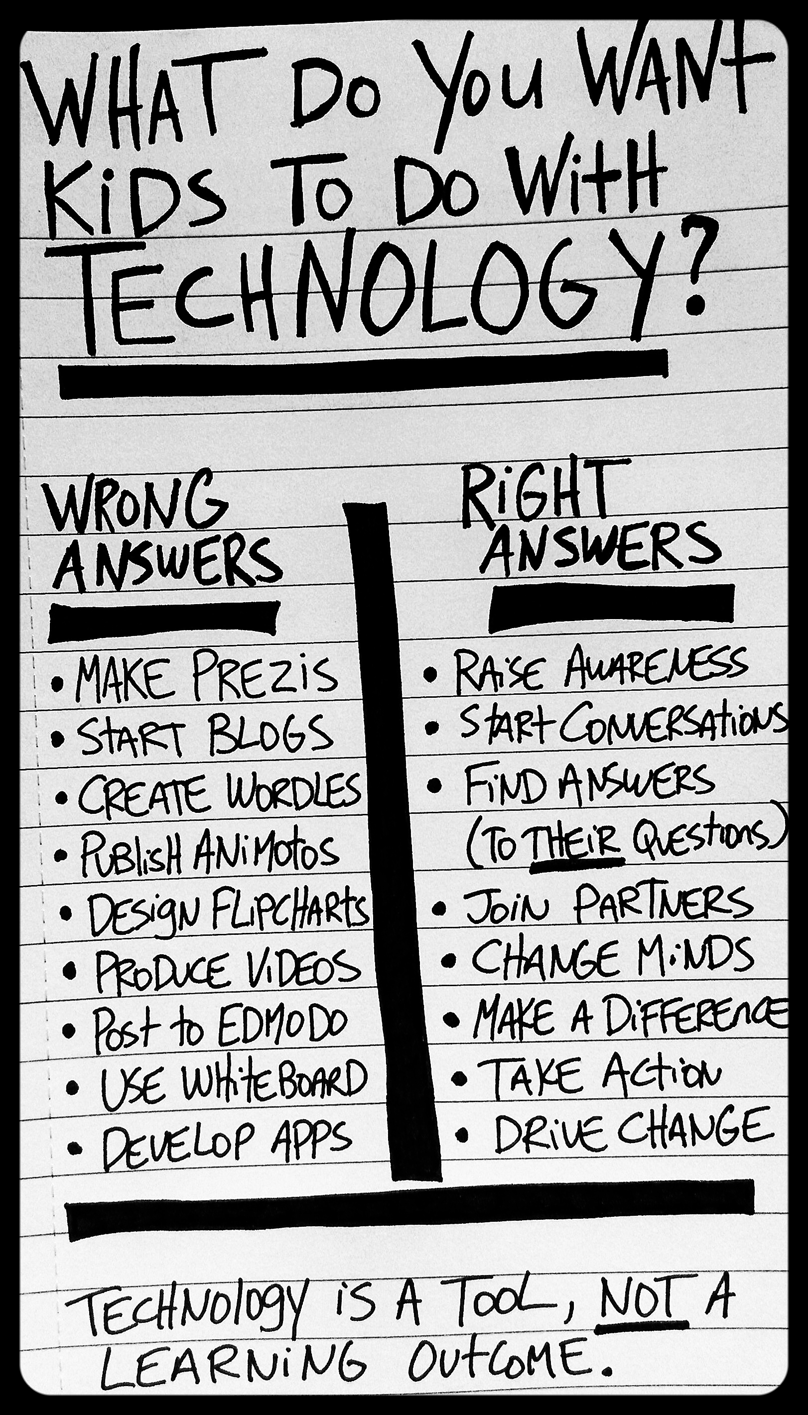 Cheat Sheet: What do you want kids to do with technology? By Bill Ferriter