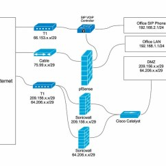 Dmz Network Diagram With 3 98 Audi A4 Fuse Wan 2 Isolated Lan S Help Configuration Netgate Forum White Plains 2014 04 17 By Gojoshgo42 On Flickr Click Through For Full Resolution