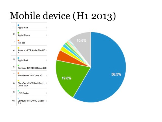 Mobile device H1 2013