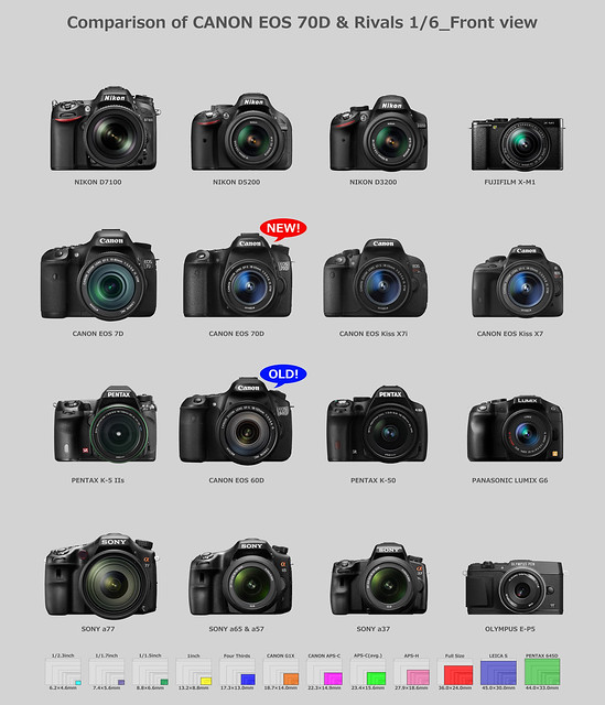 CANON EOS 5D3と6Dと70Dから7D2のスペックを予想してみよ~! : ASPHERICAL WORLD