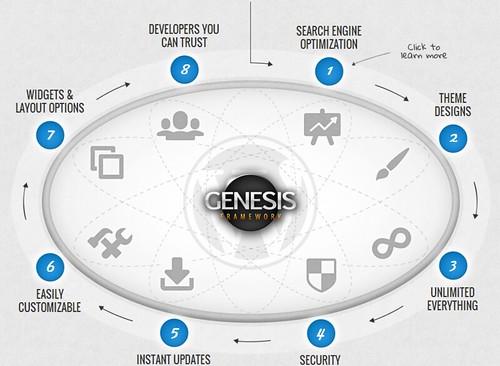 9588978891_ab68d0b1b9 6 Easy Ways To Choose The Best Genesis Child Themes Blog Blogging Tips Marketing WordPress Tutorials
