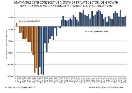 May 2013 Jobs Report - Private Sector