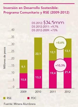 Inversión acumulada en desarrollo sostenible
