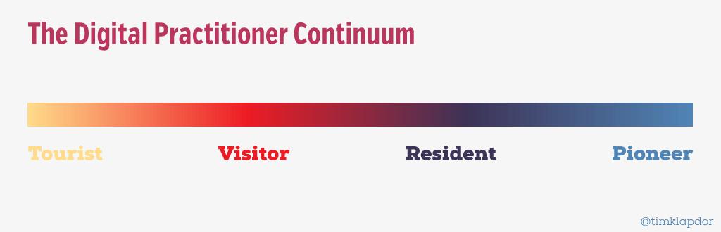 Practinioner Continuum