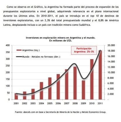 Dimensionamiento del Aporte Económico de la Minería en Argentina