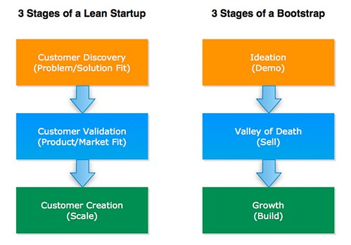 Running Lean 3 stages