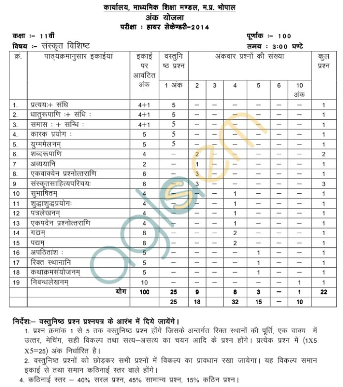MP Board Blue Print of Class XI Sanskrit Question Paper