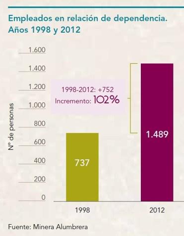 Empleados en Relación de Dependencia 1998-2012