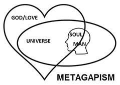 Metagapism