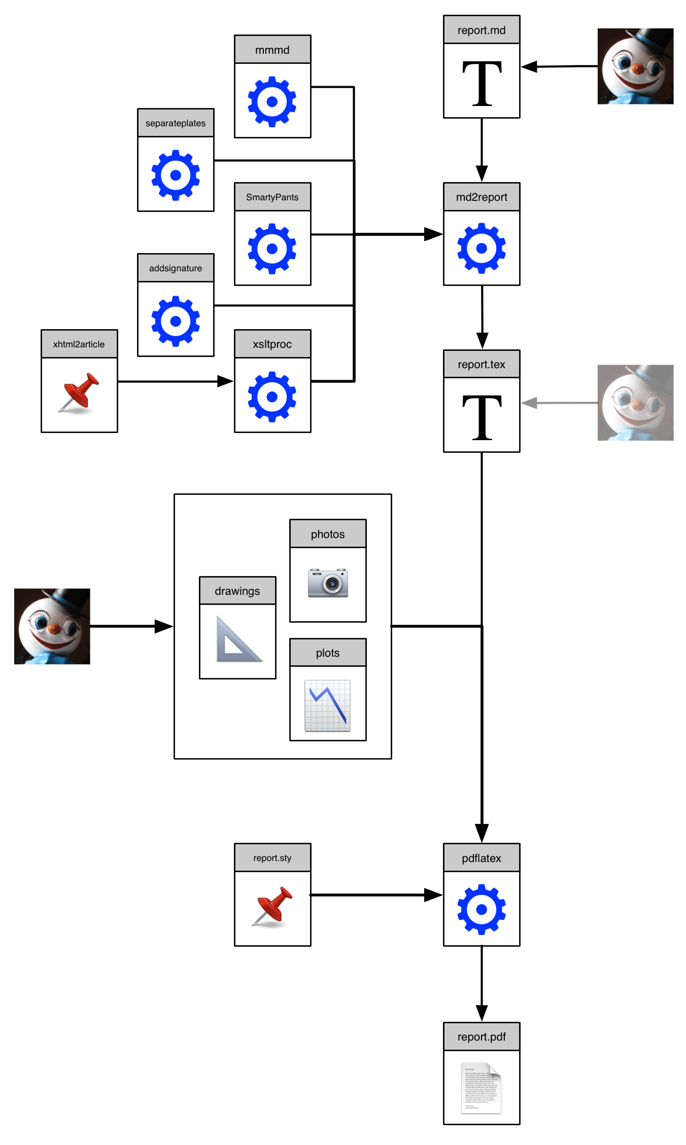 My Report Writing Workflow