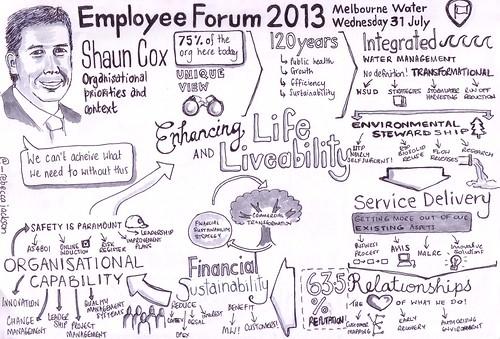 Employee Forum Sketchnotes Shaun Cox