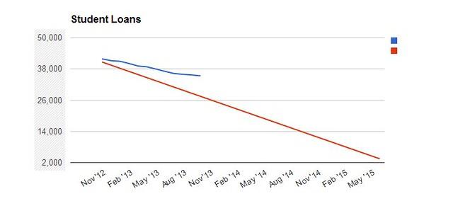 student loan graph sept 13