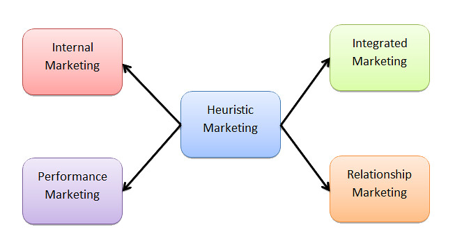 Heuristic Marketing Concept – Philip Kotler (1/6)