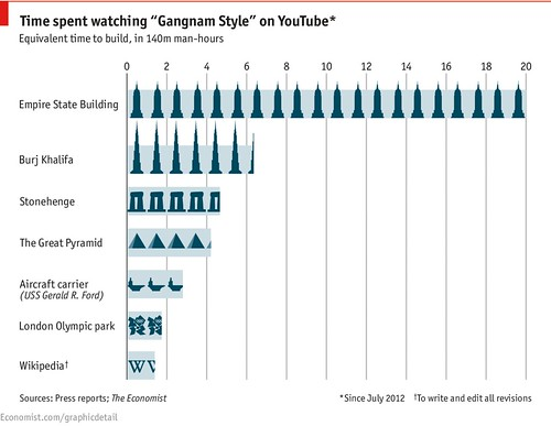 Tempo perdido assistindo Gangnam Style no YouTube - The Economist