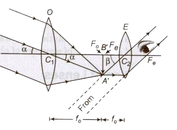 CBSE Class 12 Physics Notes : Ray Optics