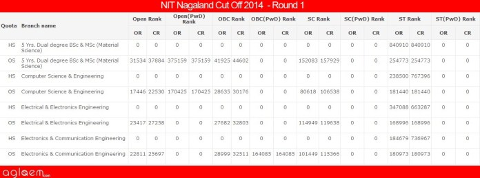 NIT NagalandCut Off 2014 -National Institute of Technology