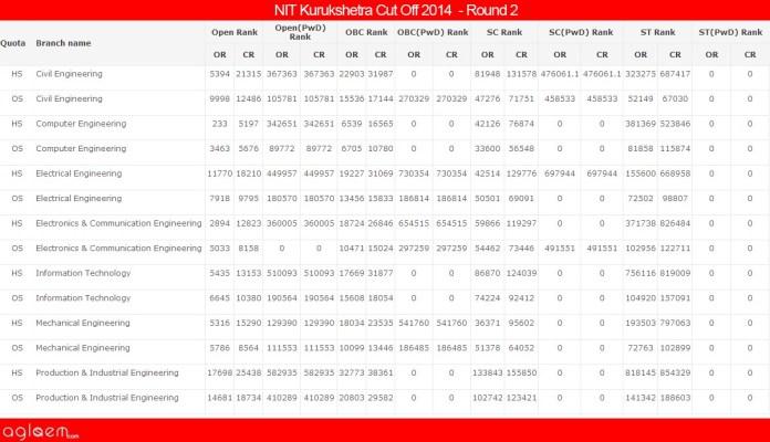 NIT KurukshetraCut Off 2014 -National Institute of Technology