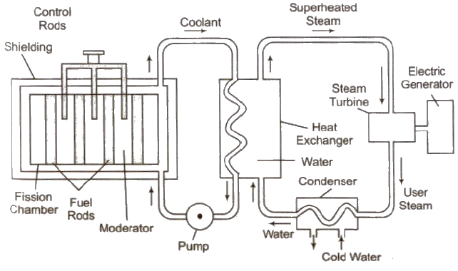 Water Nuclear Reactor Diagram
