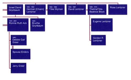 Fam Tree Lentzner04.jpg
