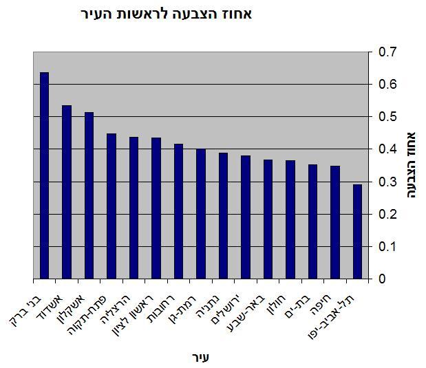 אחוז הצבעה לראשי ערים ב-2003