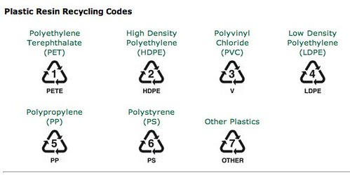 The Fascinating World Of Resin And Recycle Codes On Plastic