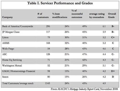 Mass. Mortgage Scorecard