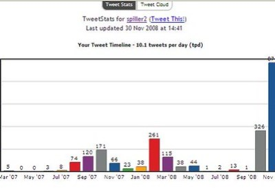 tweetstats - nov 08