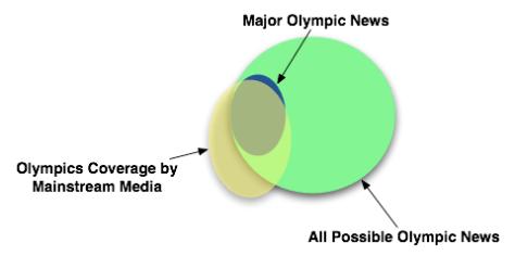Olympics and Social Media, 2010