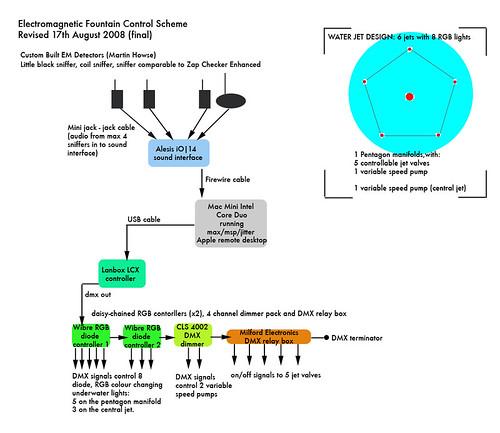 networksetup_05