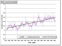 Global Temperature History 1979-2008 - NCDC