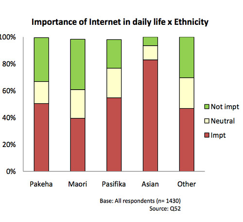 Importance of internet and ethnicity