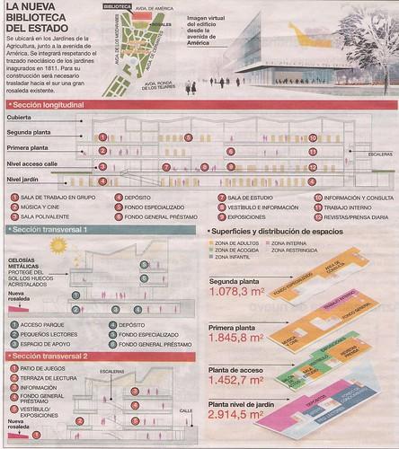 Planos de la nueva biblioteca pública de Córdoba en la Rosaleda.