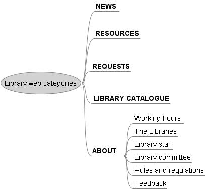 web categories