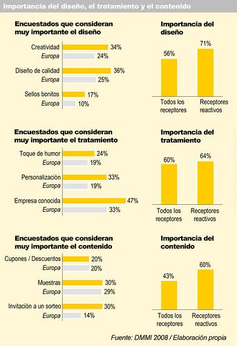 SPOTS Y MAILINGS SIGUEN REINANDO EN ESPAÑA