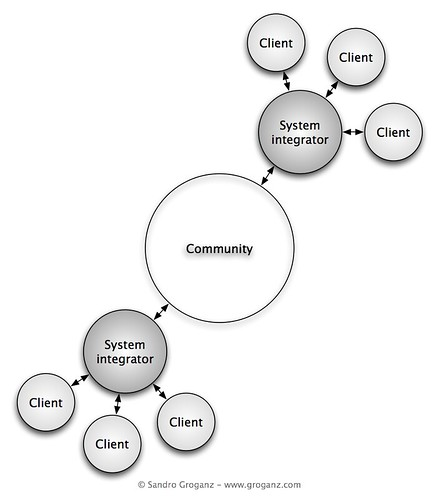 Community-driven Open Source Ecosystem