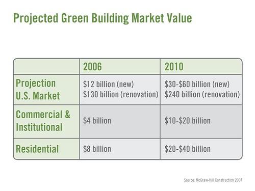 Flickr - Projected Green Building Market Value