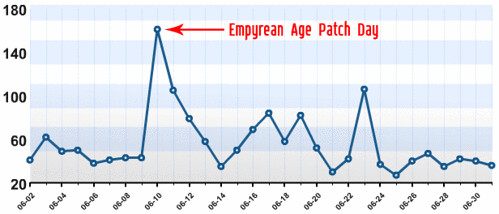 stats-patch-day