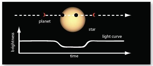 planet transit