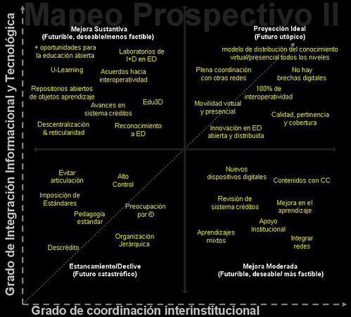 mapeo prospectivo  educación a distancia [C.Cobo]